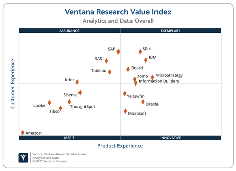 Ventana_Research_Value_Index_Analytics_and_Data_2021_Scatter_210319 ML