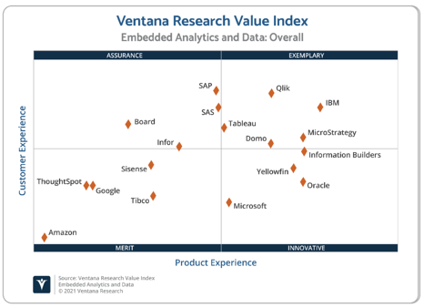 Ventana_Research_Value_Index_Embedded_Analytics_and_Data_2021_Scatter