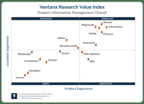 Ventana_Research_Value_Index_PIM_2021_Scatter