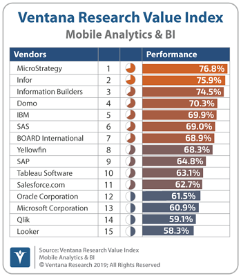 VentanaResearch_Mobile_Analytics_BI_Value_Index-Overall