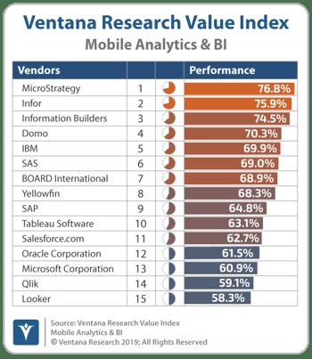 VentanaResearch_Mobile_Analytics_BI_Value_Index-Overall