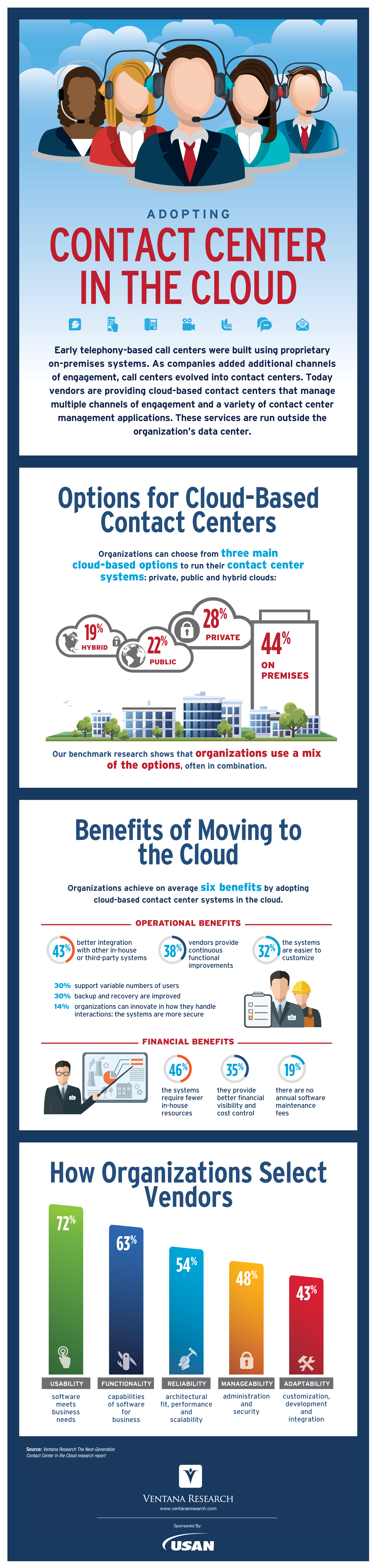 VR_Infographic_Cloud_Contact_Center_(USAN).png
