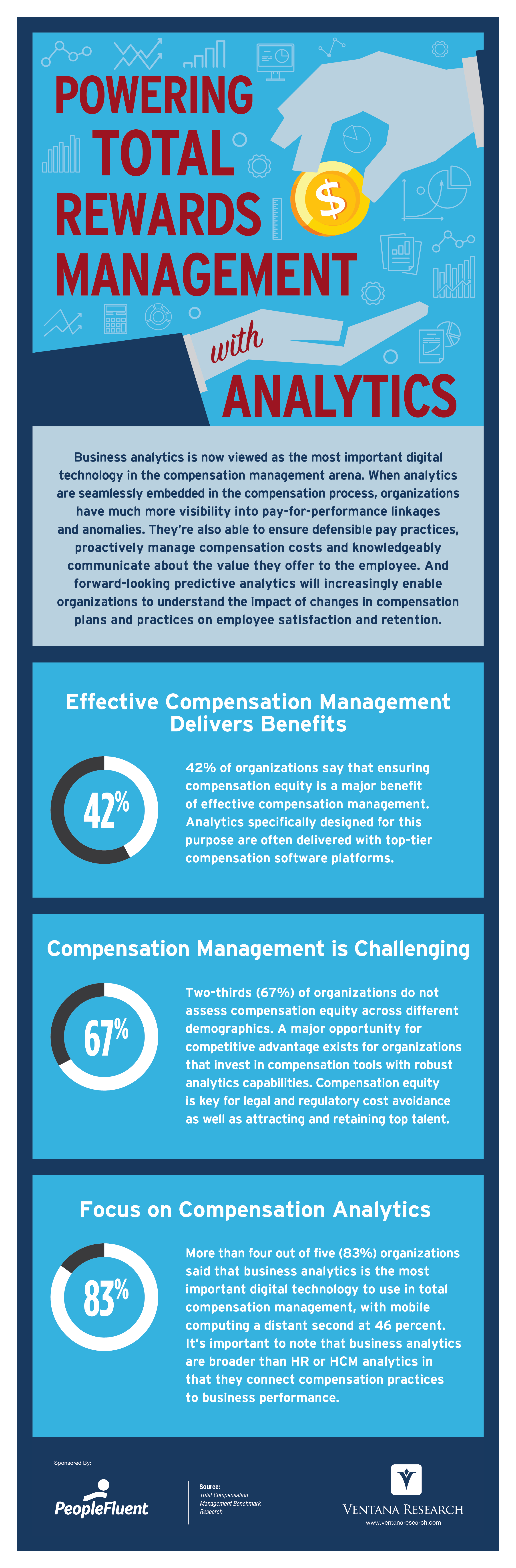 Ventana_Research_Infographics_Compensation_Analytics_(PeopleFluent)_2019.png