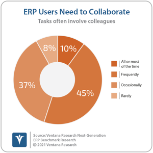 Ventana_Research_Benchmark_Research_Next_Generation_ERP_05_ERP_Users_Need_to_Collaborate_20210713