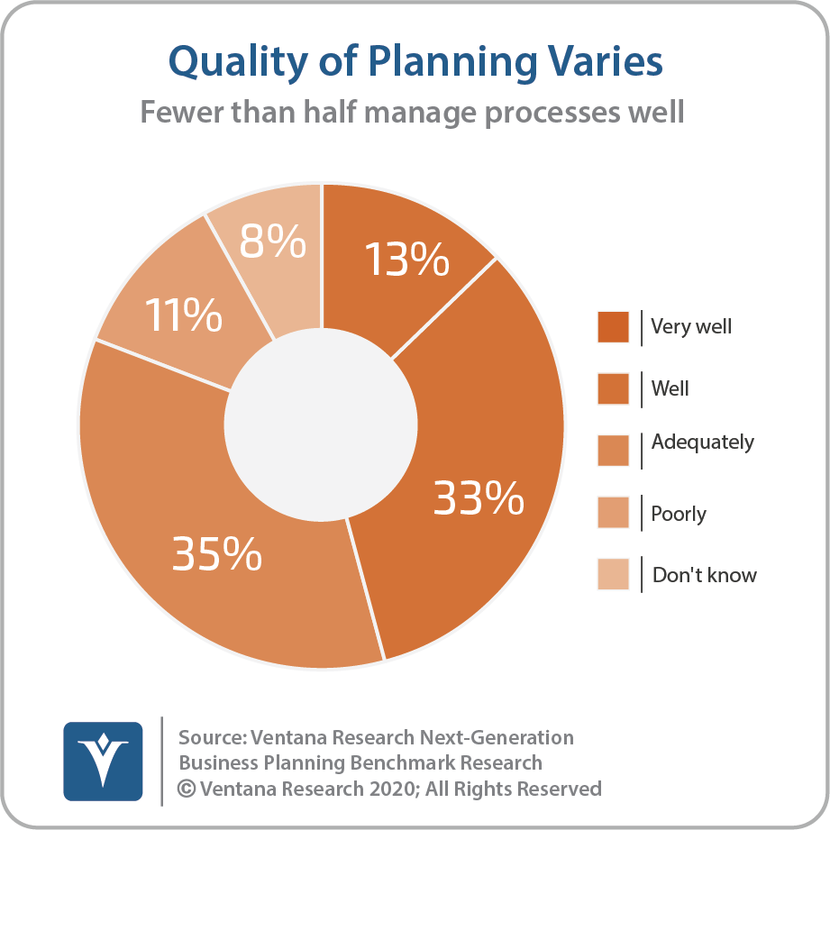 Quality Of Planning Varies Update