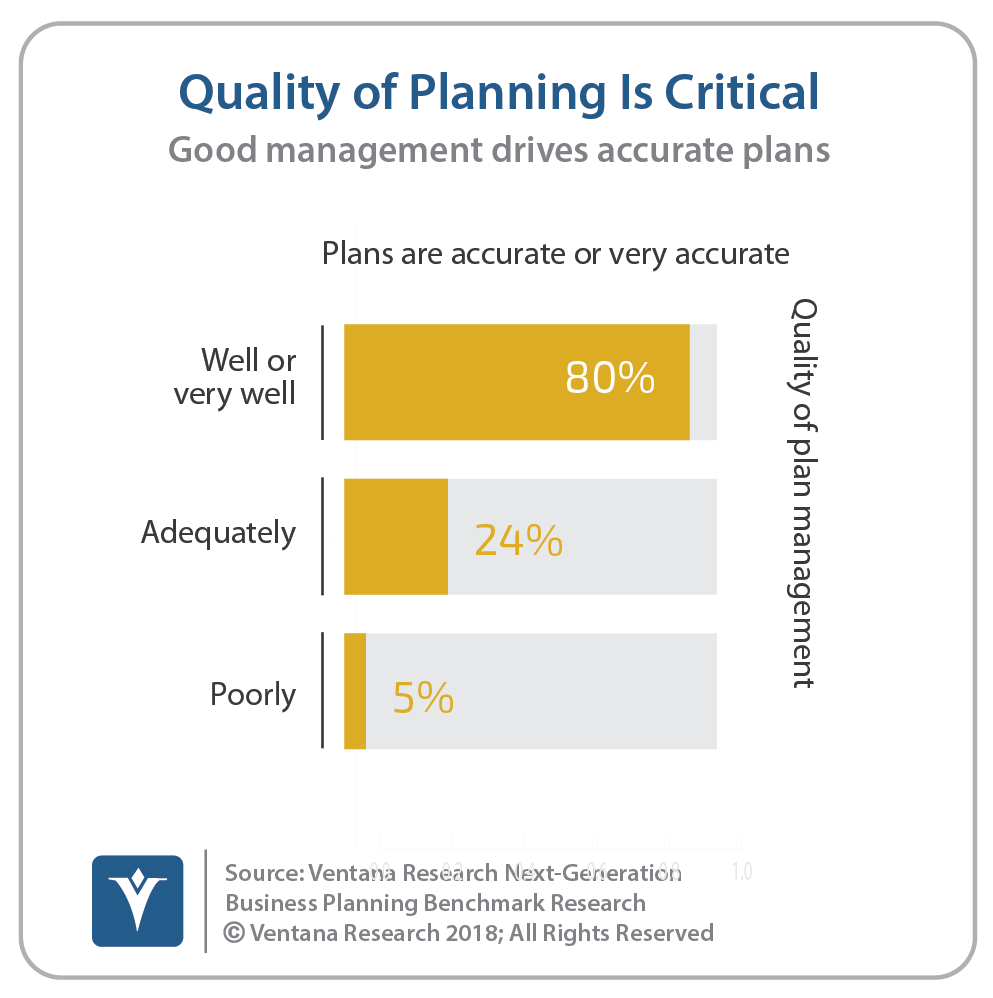 Quality Of Planning Is Critical
