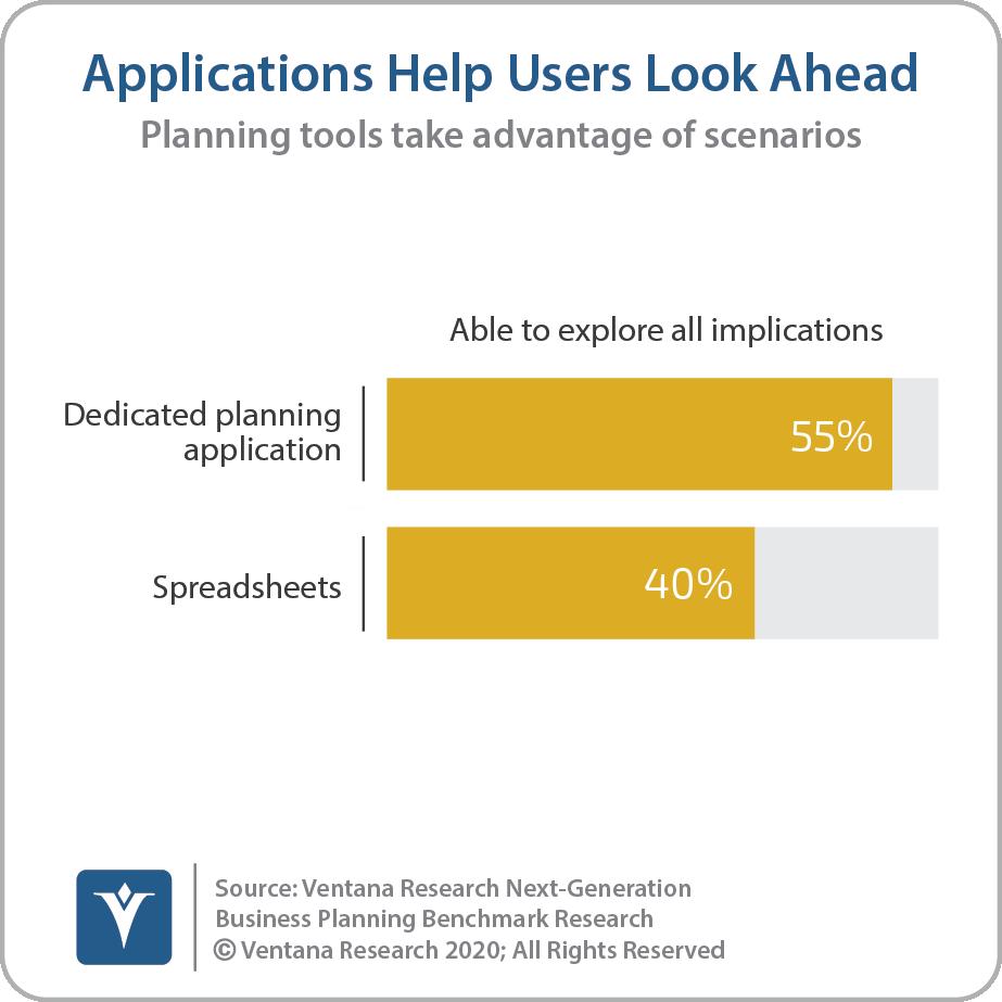 Dedicated Applications Help Users Look Ahead