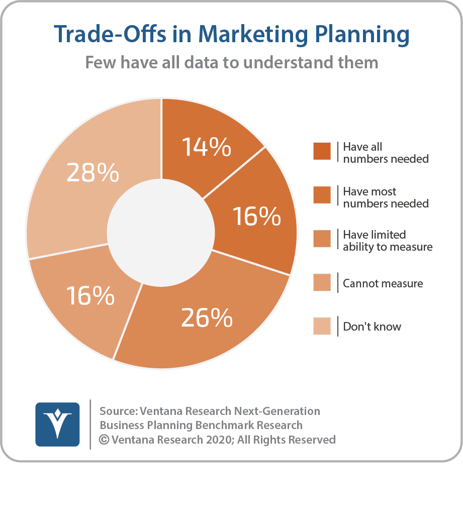 Tradeoffs In Marketing Planning