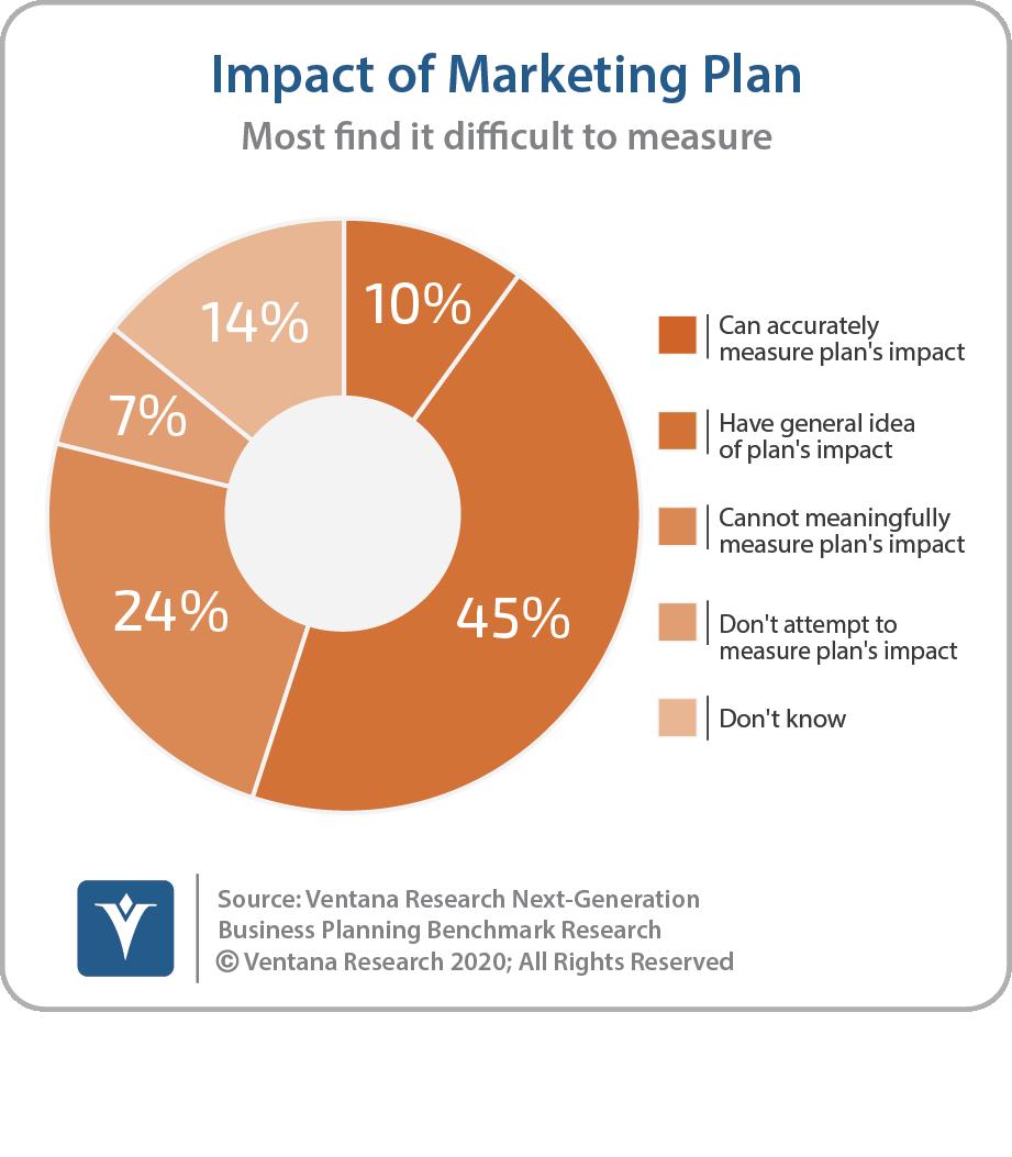 Impact Of Marketing Plan