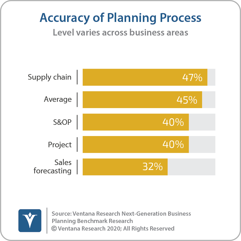 Accuracy Of Planning Process