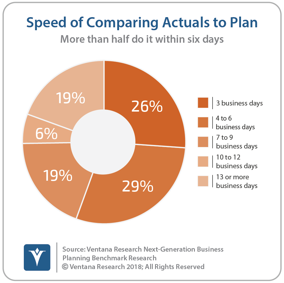 Speed Of Comparing Actuals To Plan