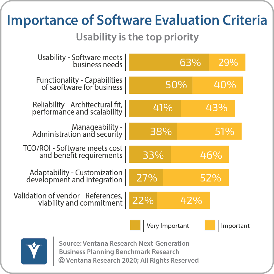 Evaluation Of Business Planning Software