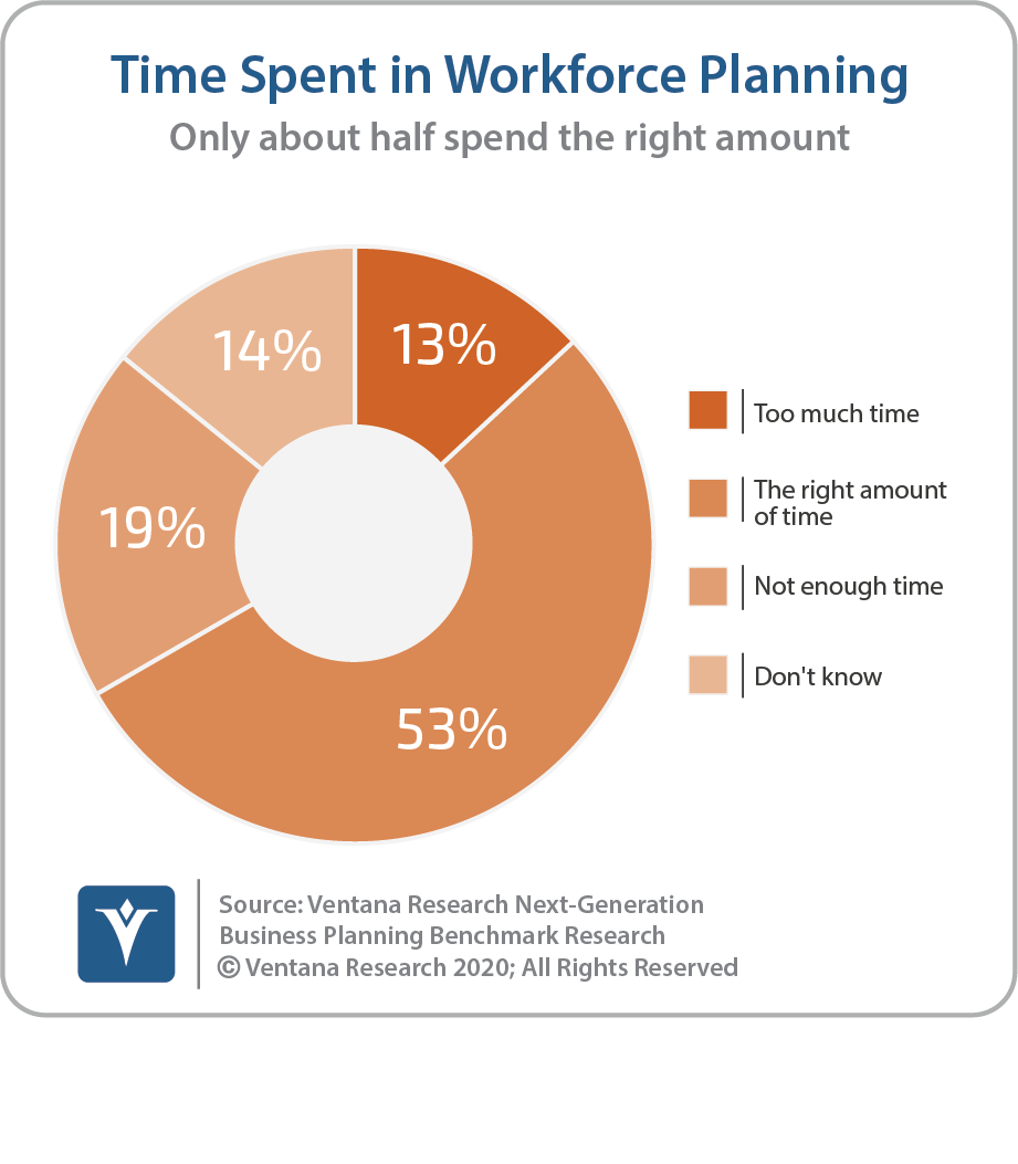 Time Spent In Workforce Planning