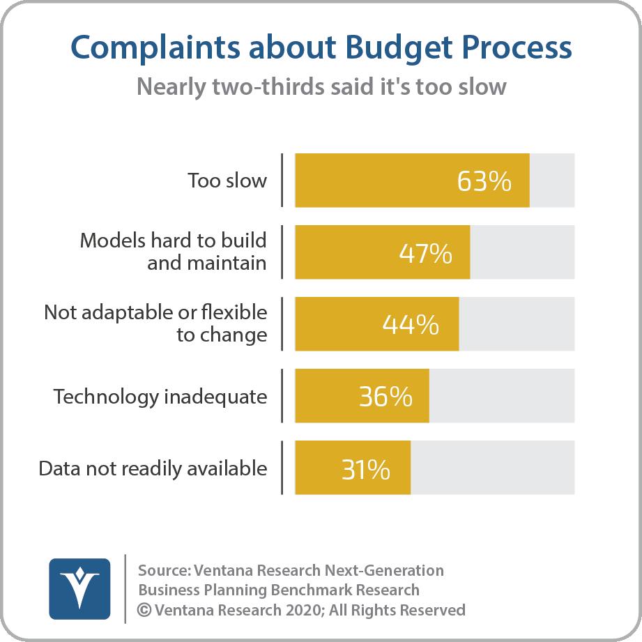 Complaints About Budget Process