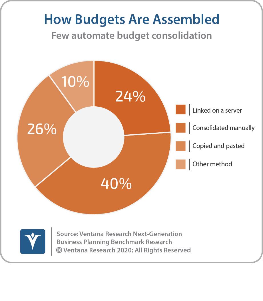 Assembling Budgets Mm