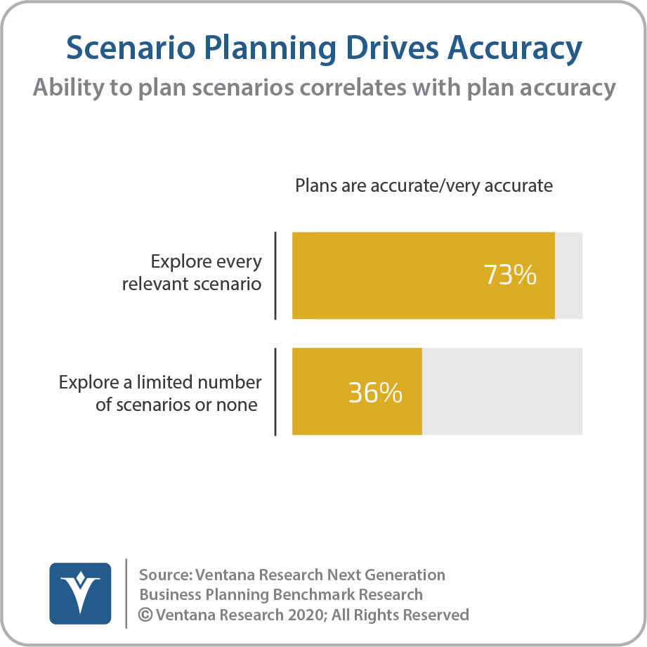 Scenario Planning Drives Accuracy